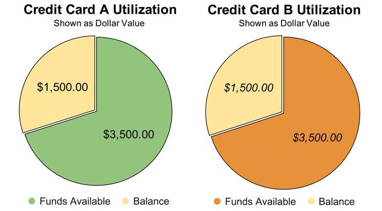 Credit Utilization as a Dollar Value