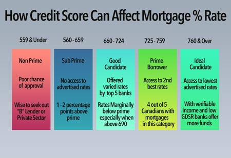 Credit Score Effects on Mortgage Rates