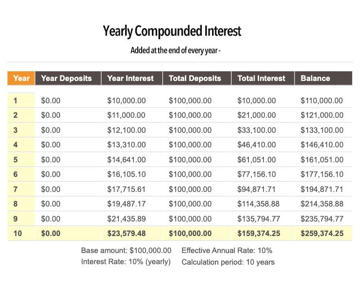 Yearly Compounding by Numbers