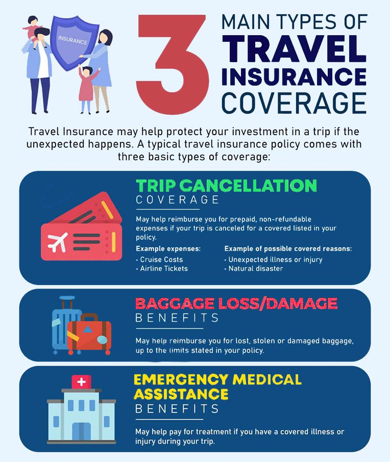 Graphic cartoon image describing 3 Types of Travel Insurance. Trip Cancellation, Baggage Loss/Damage and Emergency Medical Assistance.