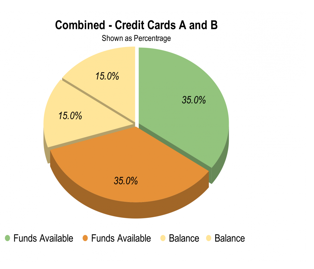 Pie Graph - Total Utilization Comparison